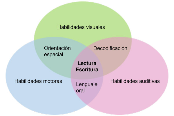 Integració visual